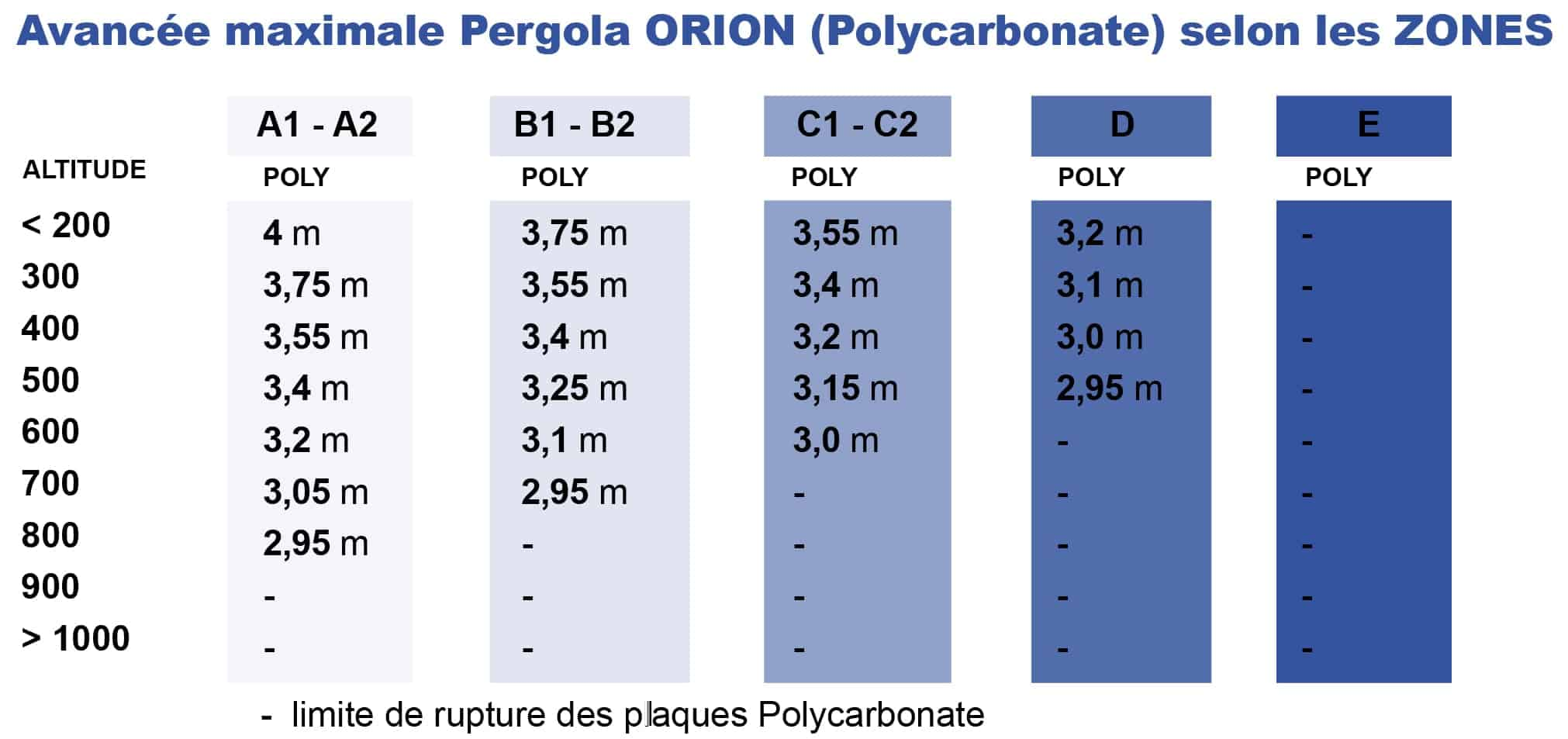Tableau charge neige pergola Orion polycarbonate